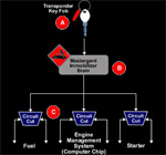 how_immobilizer_works2
